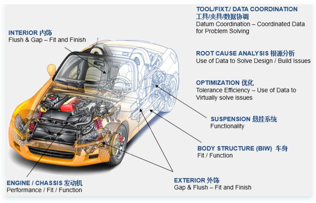 三维偏差分析-·[-整车装配解决方案-]-4.jpg